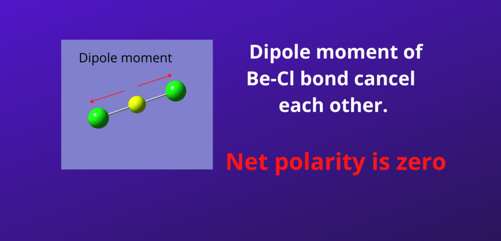 Best Overview: Is BeCl2 Polar or Nonpolar [No#1]