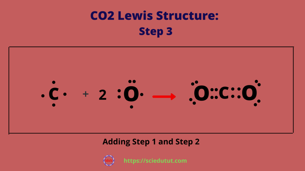CO2 lewis structure step 3 1